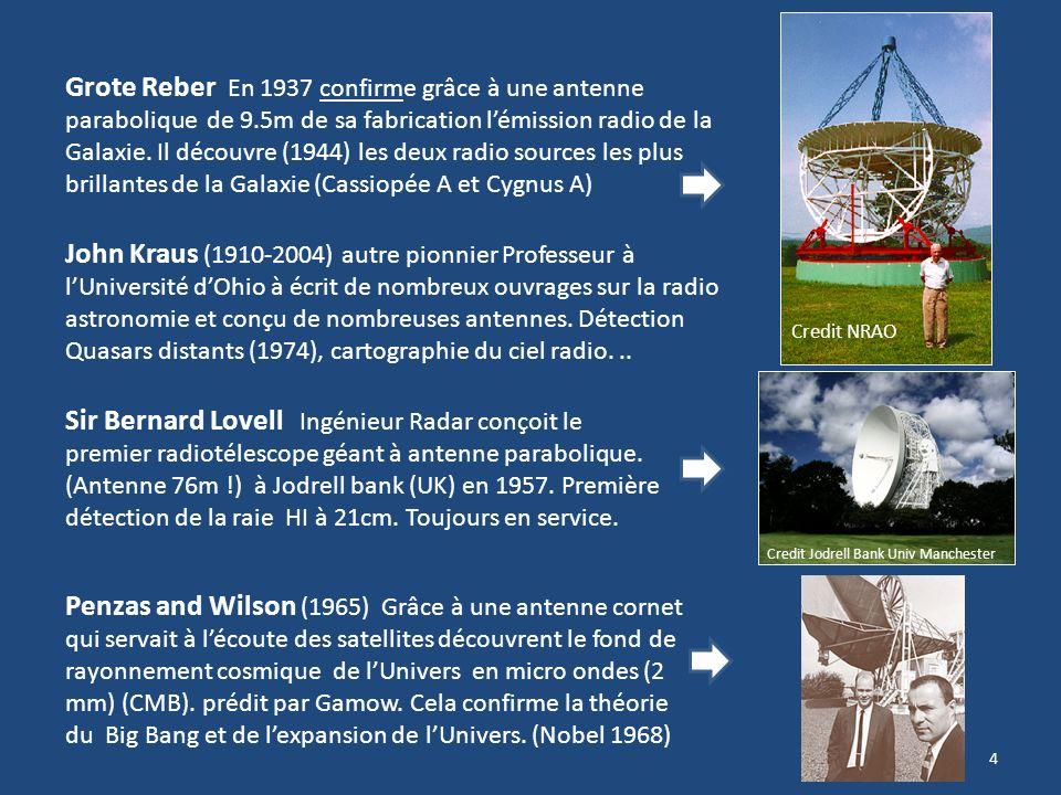 4 Grote Reber En 1937 confirme grâce à une antenne parabolique de 9.5m de sa fabrication lémission radio de la Galaxie.