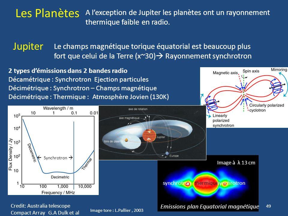 48 A - SYSTÈME SOLAIRE Le rayonnement radio du soleil est fort car dominé par lémission thermique des vents (électrons/protons accélérés) de la couron