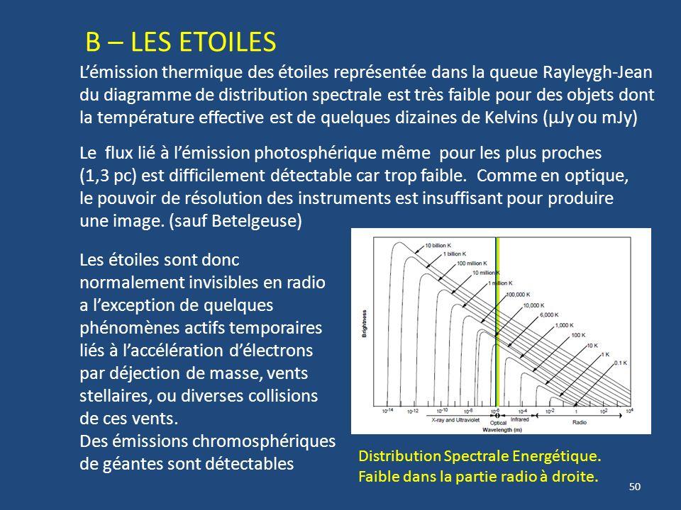 49 Les Planètes Jupiter 2 types démissions dans 2 bandes radio Décamétrique : Synchrotron Ejection particules Décimétrique : Synchrotron – Champs magn