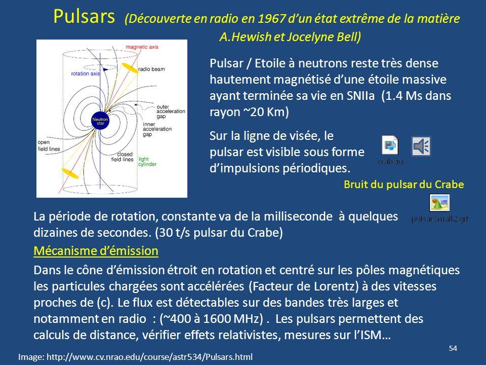 53 En général, la source radio provient de particules à haute énergie éjectées par les Super Novae et accélérées par un champs magnétique. (Vus sur im