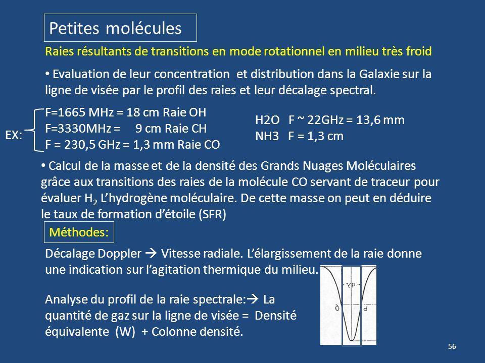 55 Atomes et petites molécules dans les Galaxies Les raies spectrales en bande radio (dorigine thermique) permettent de les identifier, les localiser