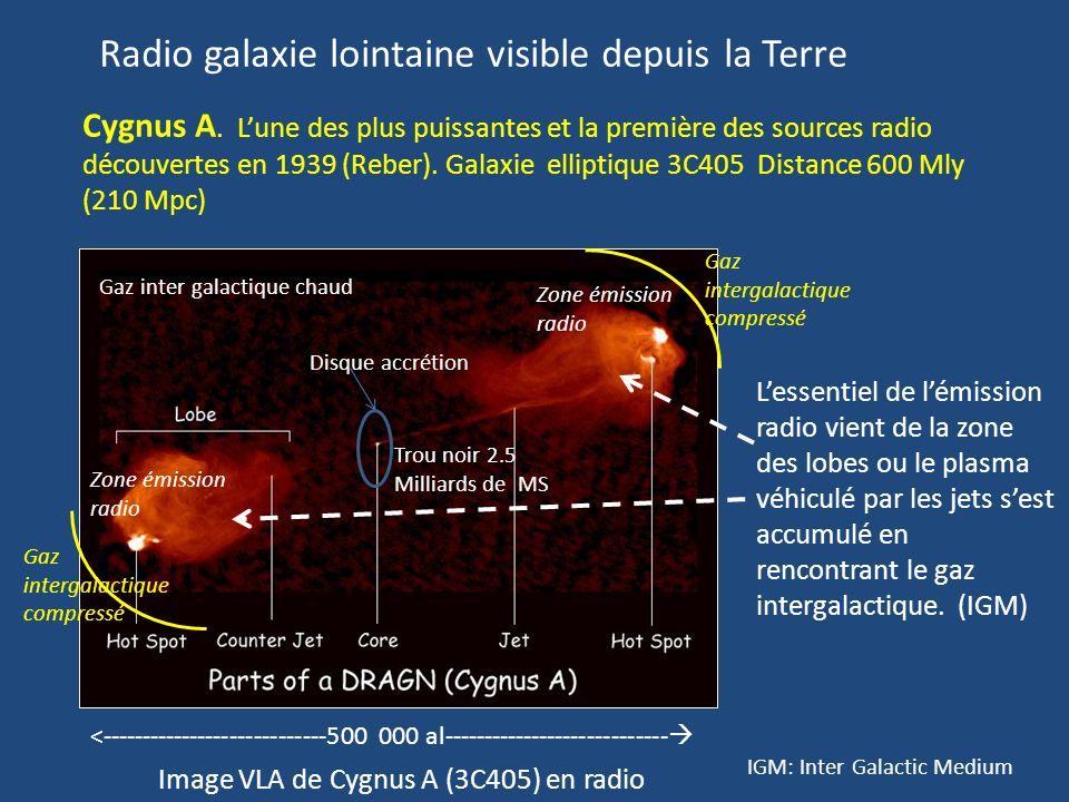 58 A) Emissions faibles: Les très lumineuses radio galaxies à noyau actif (AGN, DRAGN) sont aussi de puissantes radio sources. Arrivés très loin du ce