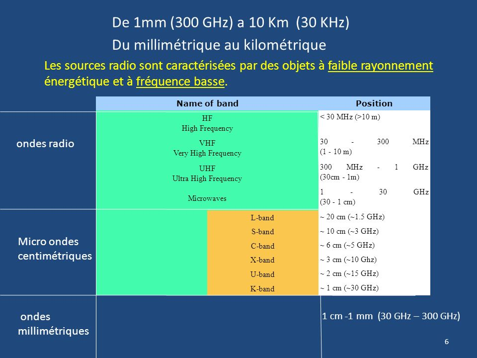 6 Name of bandPosition HF High Frequency 10 m) VHF Very High Frequency 30 - 300 MHz (1 - 10 m) UHF Ultra High Frequency 300 MHz - 1 GHz (30cm - 1m) Microwaves 1 - 30 GHz (30 - 1 cm) L-band ~ 20 cm (~1.5 GHz) S-band ~ 10 cm (~3 GHz) C-band ~ 6 cm (~5 GHz) X-band ~ 3 cm (~10 Ghz) U-band ~ 2 cm (~15 GHz) K-band ~ 1 cm (~30 GHz) Micro ondes centimétriques ondes radio De 1mm (300 GHz) a 10 Km (30 KHz) Les sources radio sont caractérisées par des objets à faible rayonnement énergétique et à fréquence basse.