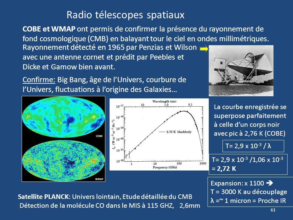 60 Gaz entre les amas de Galaxies (ICM) Intra Cluster Medium Galaxies de Seyfert Spirales ou irrégulières à noyau central très brillant. Raies spectra