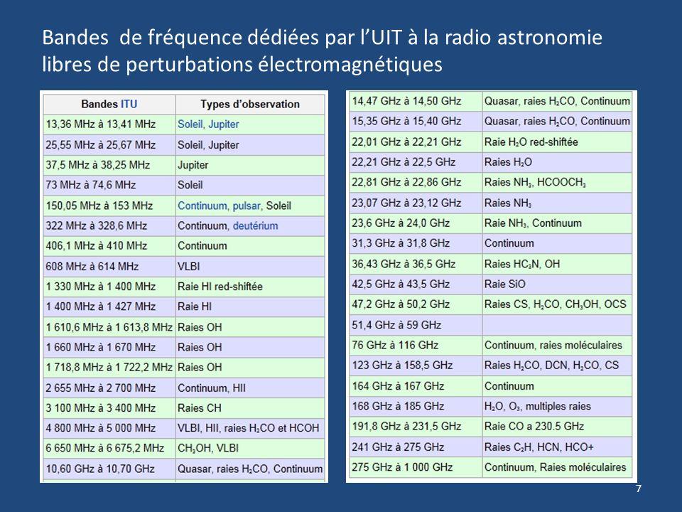 7 Bandes de fréquence dédiées par lUIT à la radio astronomie libres de perturbations électromagnétiques