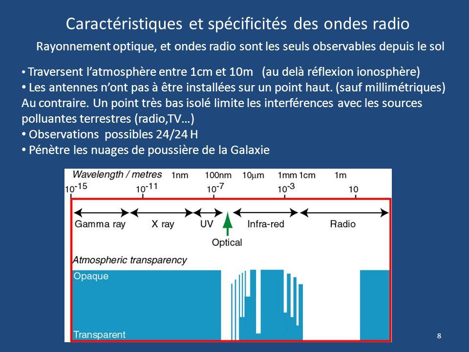 8 Caractéristiques et spécificités des ondes radio Traversent latmosphère entre 1cm et 10m (au delà réflexion ionosphère) Les antennes nont pas à être installées sur un point haut.