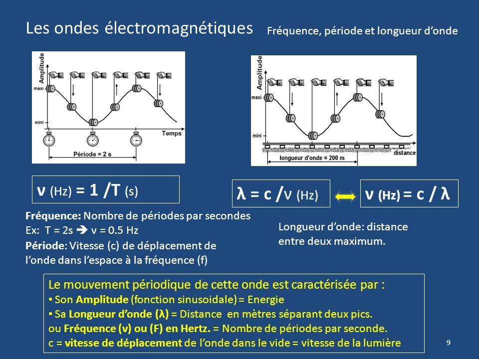 9 Les ondes électromagnétiques Le mouvement périodique de cette onde est caractérisée par : Son Amplitude (fonction sinusoidale) = Energie Sa Longueur donde (λ) = Distance en mètres séparant deux pics.