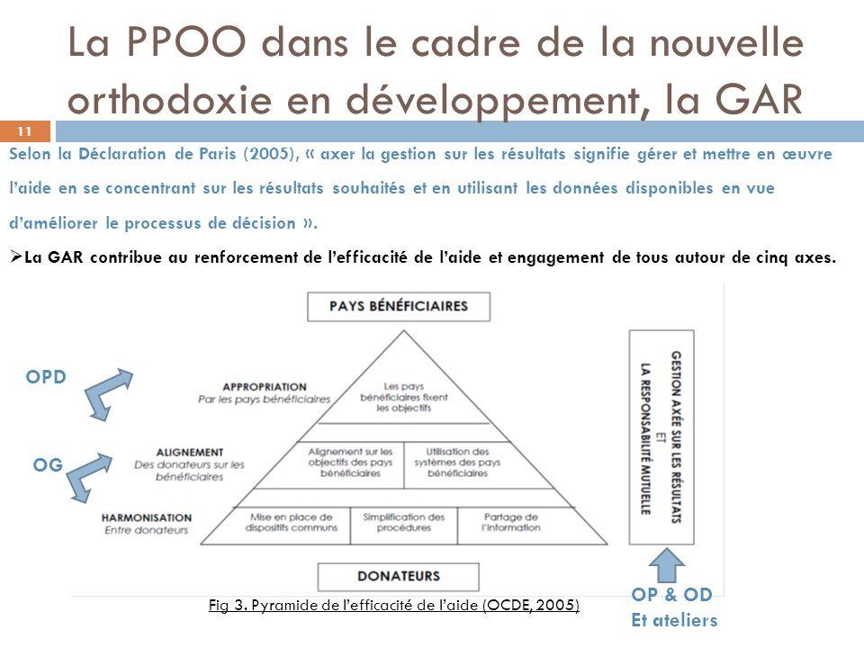 La PPOO dans le cadre de la nouvelle orthodoxie en développement, la GAR OPD OG OP & OD Et ateliers Fig 3. Pyramide de lefficacité de laide (OCDE, 200
