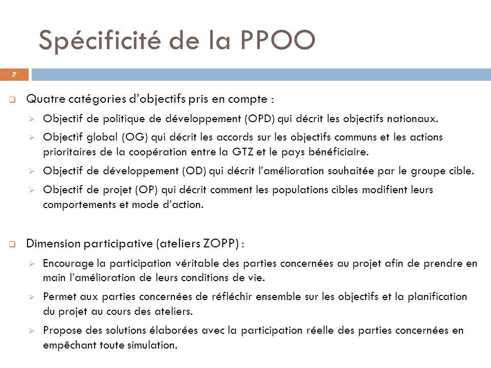 Spécificité de la PPOO Quatre catégories dobjectifs pris en compte : Objectif de politique de développement (OPD) qui décrit les objectifs nationaux.