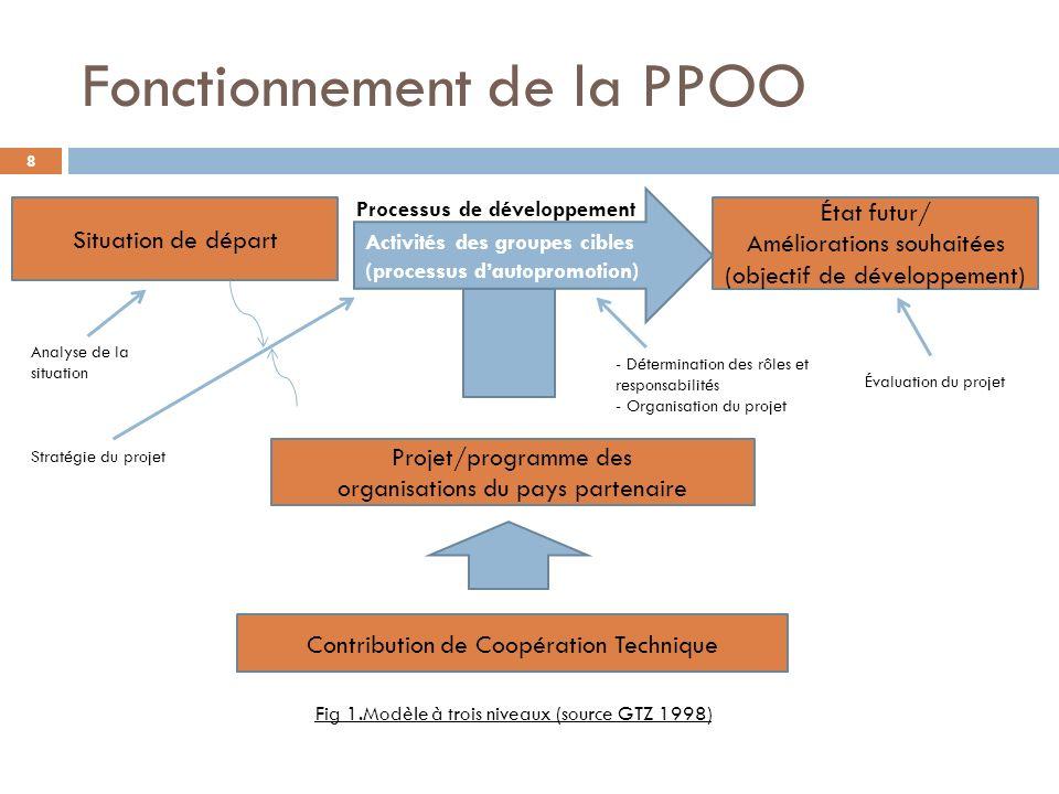 Fonctionnement de la PPOO Contribution de Coopération Technique Projet/programme des organisations du pays partenaire État futur/ Améliorations souhai