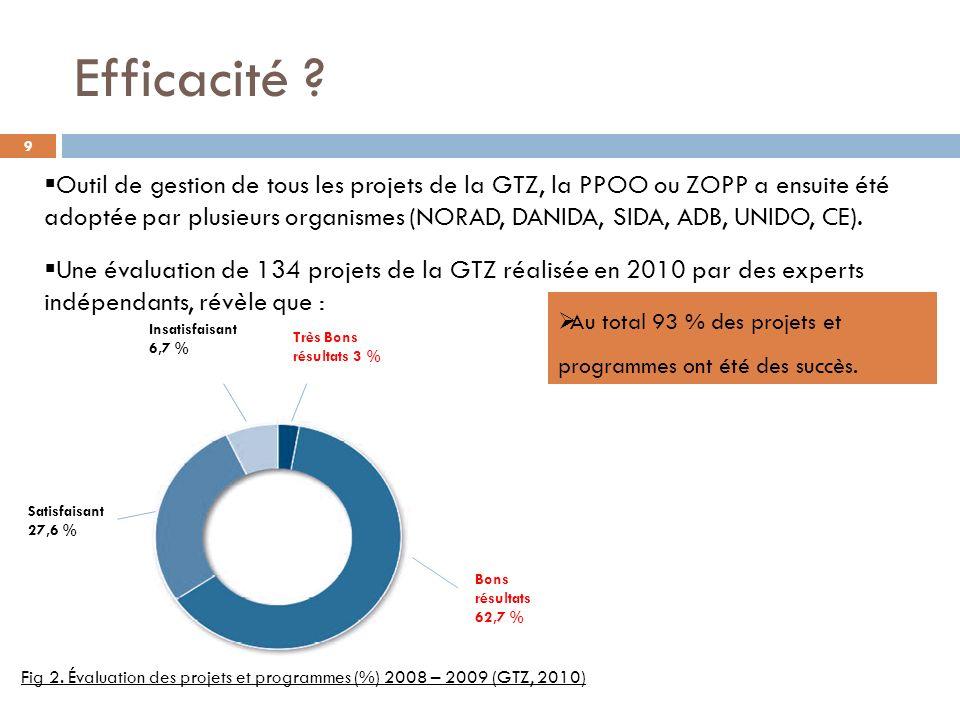 Efficacité ? Au total 93 % des projets et programmes ont été des succès. Très Bons résultats 3 % Insatisfaisant 6,7 % Satisfaisant 27,6 % Bons résulta