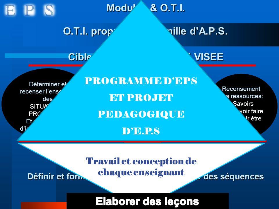 Modules & O.T.I. O.T.I. propre à une famille dA.P.S. Cibler une COMPETENCE VISEE Définir lobjectif terminal du cycle Définir et formuler les Objectifs