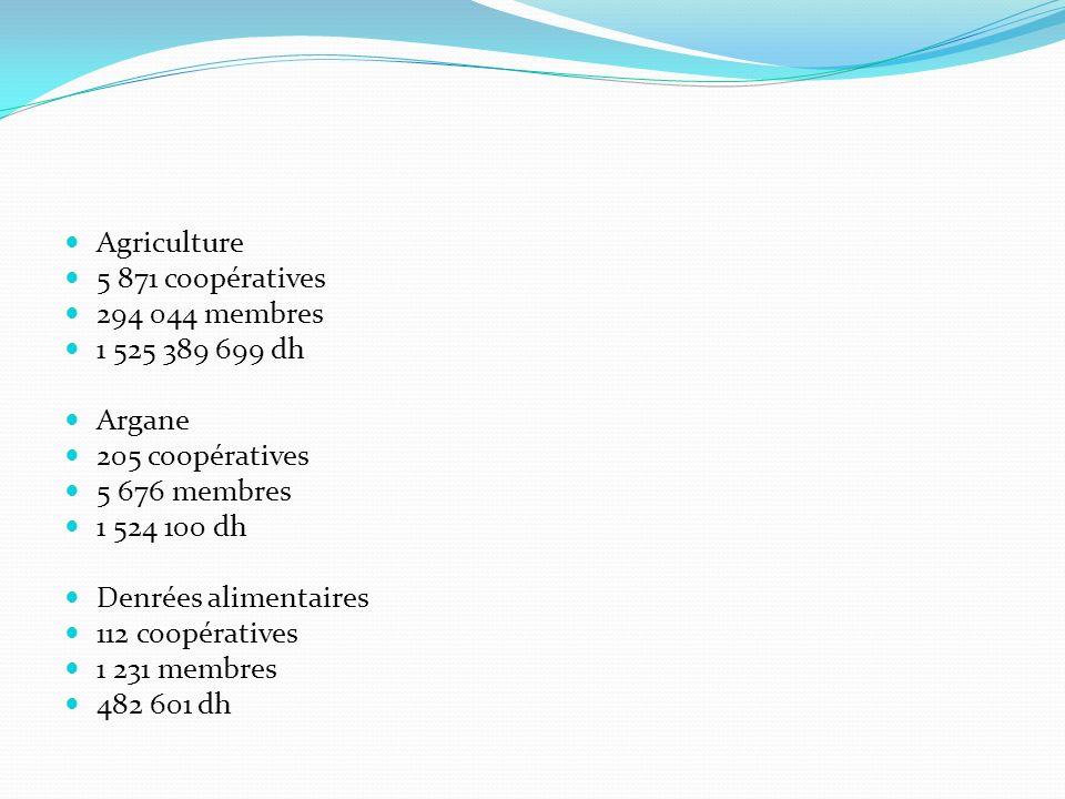 Agriculture 5 871 coopératives 294 044 membres 1 525 389 699 dh Argane 205 coopératives 5 676 membres 1 524 100 dh Denrées alimentaires 112 coopératives 1 231 membres 482 601 dh