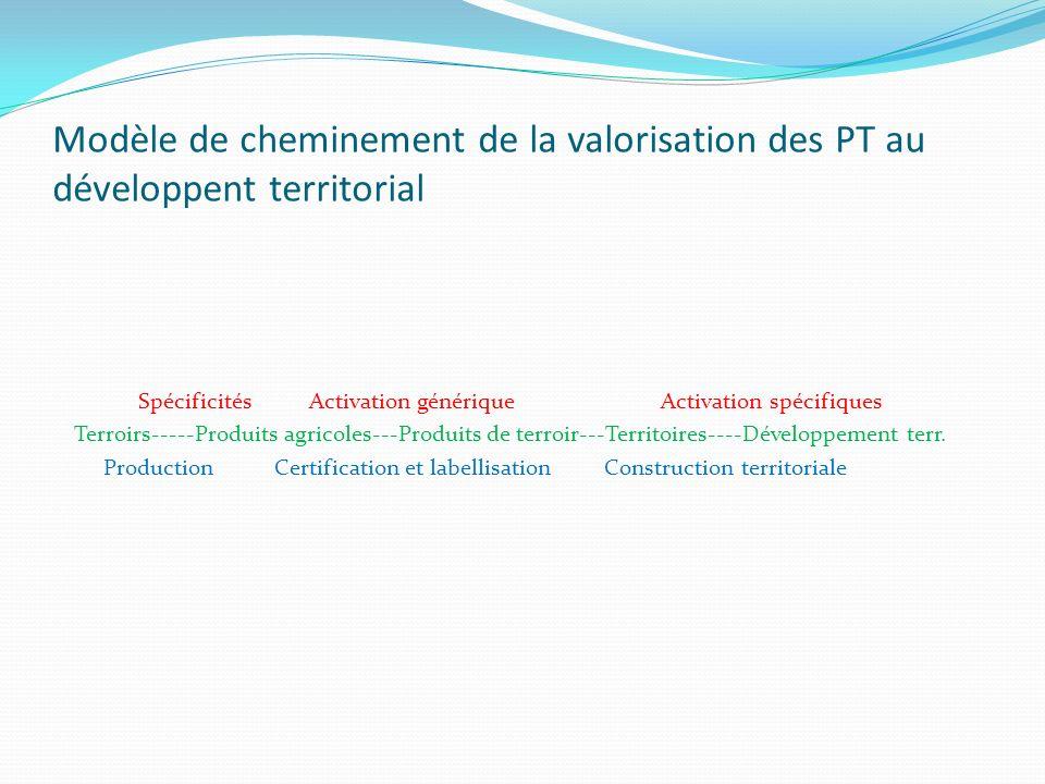 Modèle de cheminement de la valorisation des PT au développent territorial Spécificités Activation générique Activation spécifiques Terroirs-----Produ