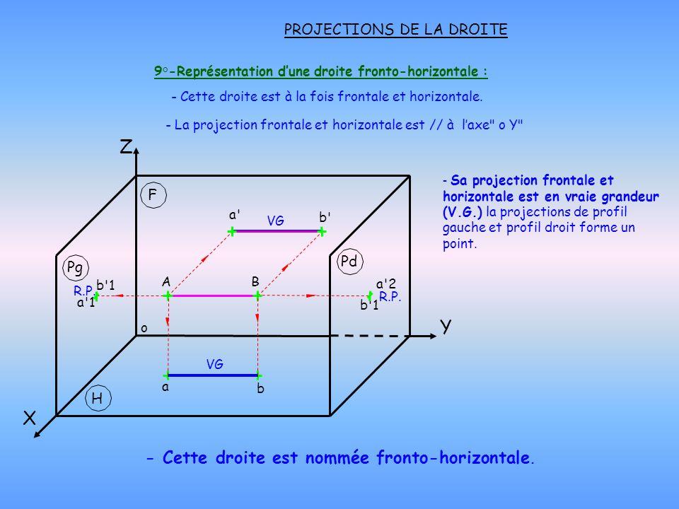 PROJECTIONS DE LA DROITE 9°-Représentation dune droite fronto-horizontale : - Cette droite est nommée fronto-horizontale. - Cette droite est à la fois