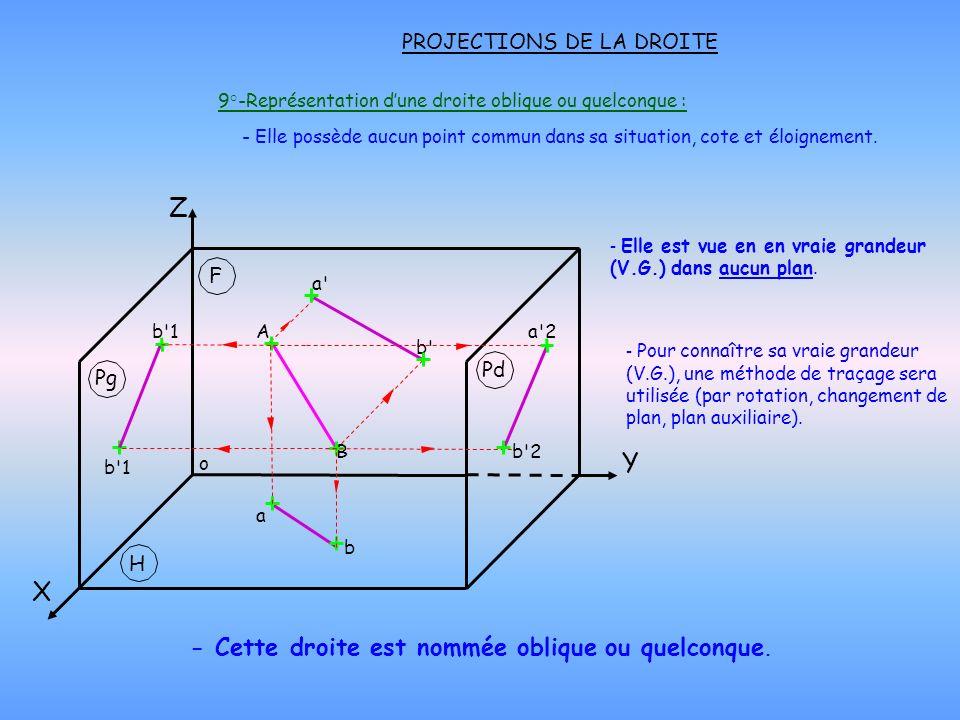 PROJECTIONS DE LA DROITE - Elle est vue en en vraie grandeur (V.G.) dans aucun plan. 9°-Représentation dune droite oblique ou quelconque : - Cette dro