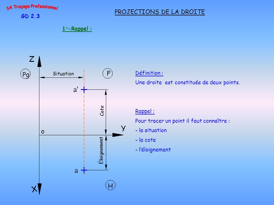 1°-Rappel : GD 2.3 PROJECTIONS DE LA DROITE Définition : Une droite est constituée de deux points. Rappel : Pour tracer un point il faut connaître : -