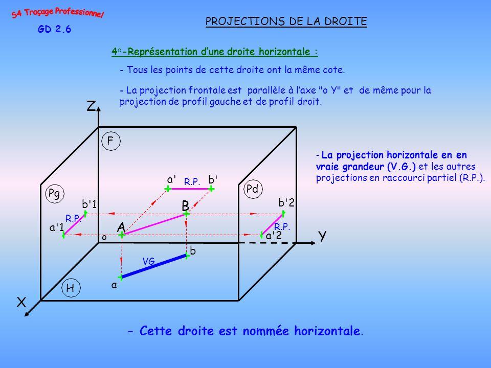 GD 2.6 PROJECTIONS DE LA DROITE Z a b 4°-Représentation dune droite horizontale : - Cette droite est nommée horizontale. b'1 a'1 - Tous les points de