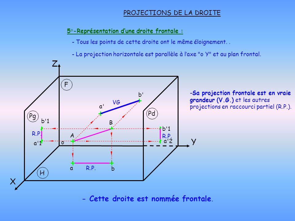 PROJECTIONS DE LA DROITE 5°-Représentation dune droite frontale : - Cette droite est nommée frontale. - Tous les points de cette droite ont le même él