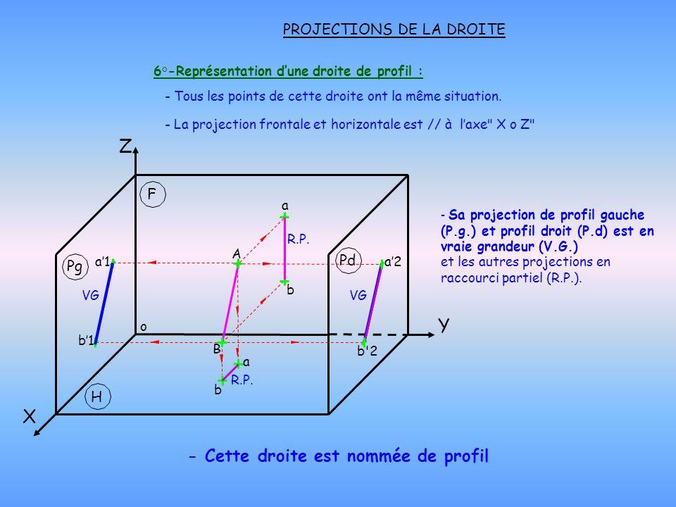 PROJECTIONS DE LA DROITE 6°-Représentation dune droite de profil : - Cette droite est nommée de profil - Tous les points de cette droite ont la même s