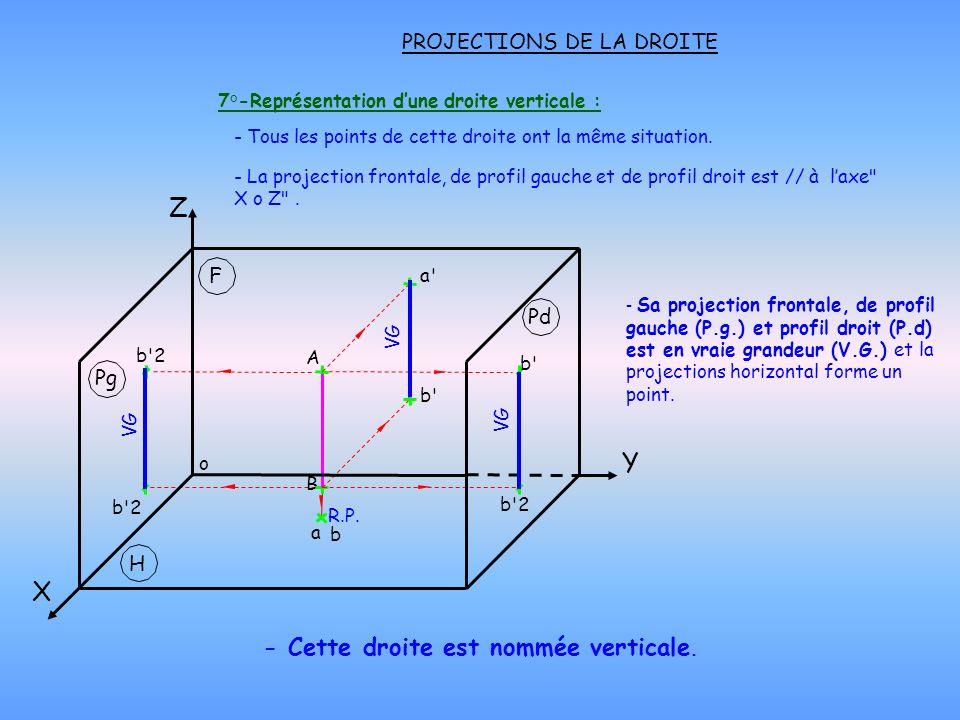 PROJECTIONS DE LA DROITE 7°-Représentation dune droite verticale : - Cette droite est nommée verticale. - Tous les points de cette droite ont la même