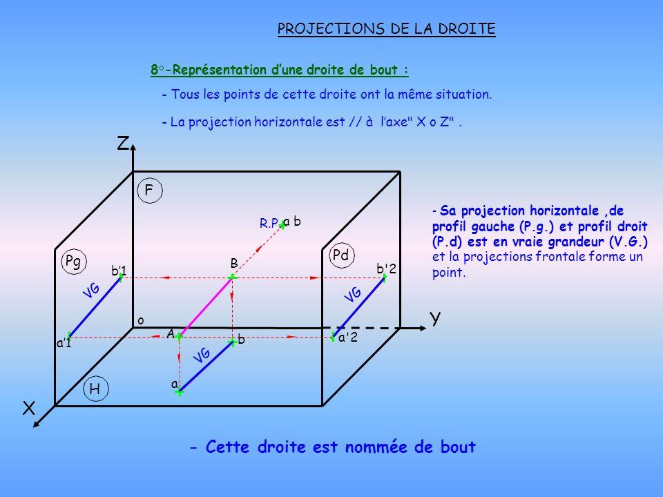a'2 b'2 PROJECTIONS DE LA DROITE 8°-Représentation dune droite de bout : - Cette droite est nommée de bout - Tous les points de cette droite ont la mê