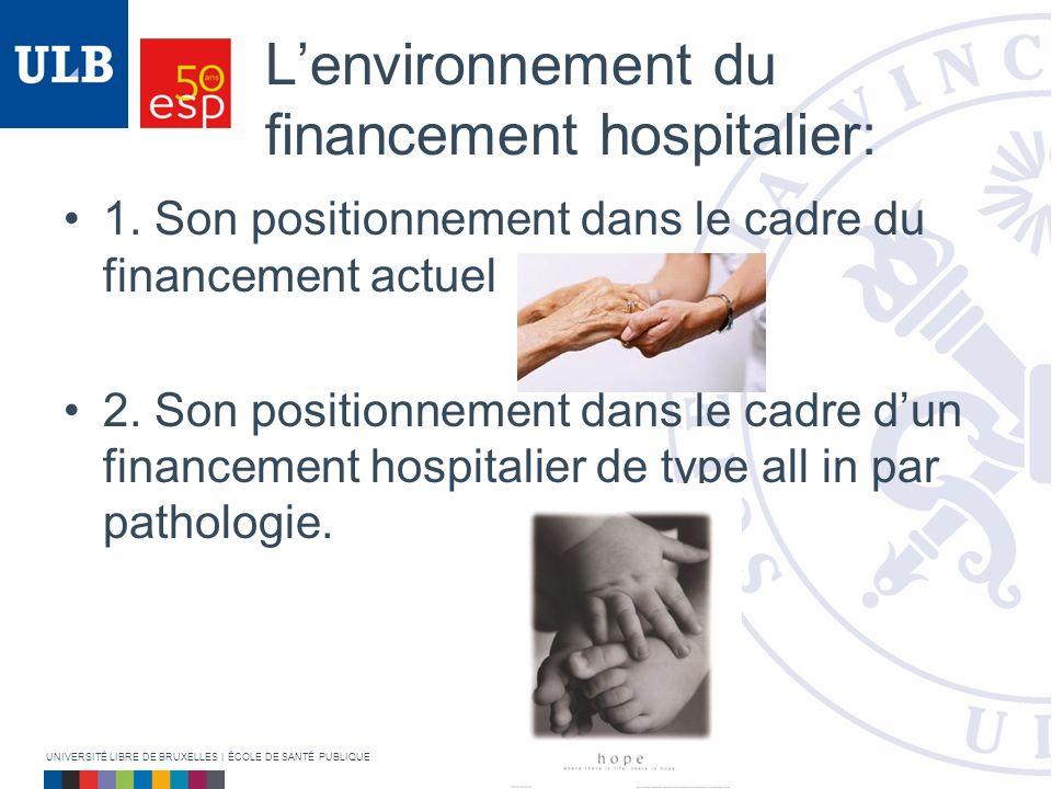 Lenvironnement du financement hospitalier: 1. Son positionnement dans le cadre du financement actuel 2. Son positionnement dans le cadre dun financeme