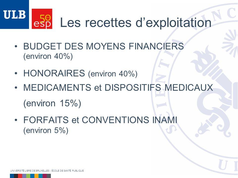 Les recettes dexploitation BUDGET DES MOYENS FINANCIERS (environ 40%) HONORAIRES (environ 40%) MEDICAMENTS et DISPOSITIFS MEDICAUX (environ 15%) FORFAITS et CONVENTIONS INAMI (environ 5%) UNIVERSITÉ LIBRE DE BRUXELLES | ÉCOLE DE SANTÉ PUBLIQUE