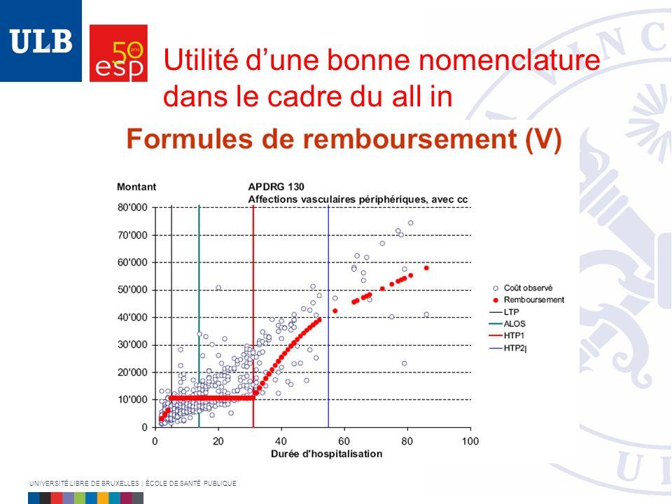 Utilité dune bonne nomenclature dans le cadre du all in UNIVERSITÉ LIBRE DE BRUXELLES | ÉCOLE DE SANTÉ PUBLIQUE