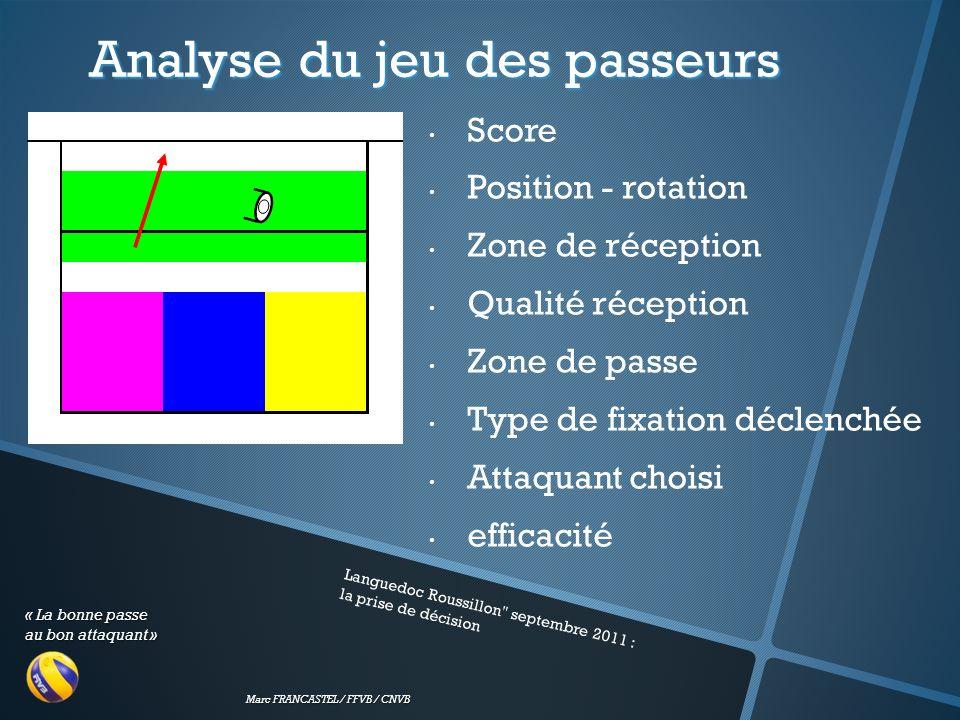 « La bonne passe au bon attaquant » Marc FRANCASTEL / FFVB / CNVB Analyse du jeu des passeurs Languedoc Roussillon