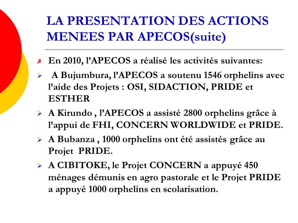 LA PRESENTATION DES ACTIONS MENEES PAR APECOS(suite) En 2010, lAPECOS a réalisé les activités suivantes: A Bujumbura, lAPECOS a soutenu 1546 orphelins avec laide des Projets : OSI, SIDACTION, PRIDE et ESTHER A Kirundo, lAPECOS a assisté 2800 orphelins grâce à lappui de FHI, CONCERN WORLDWIDE et PRIDE.