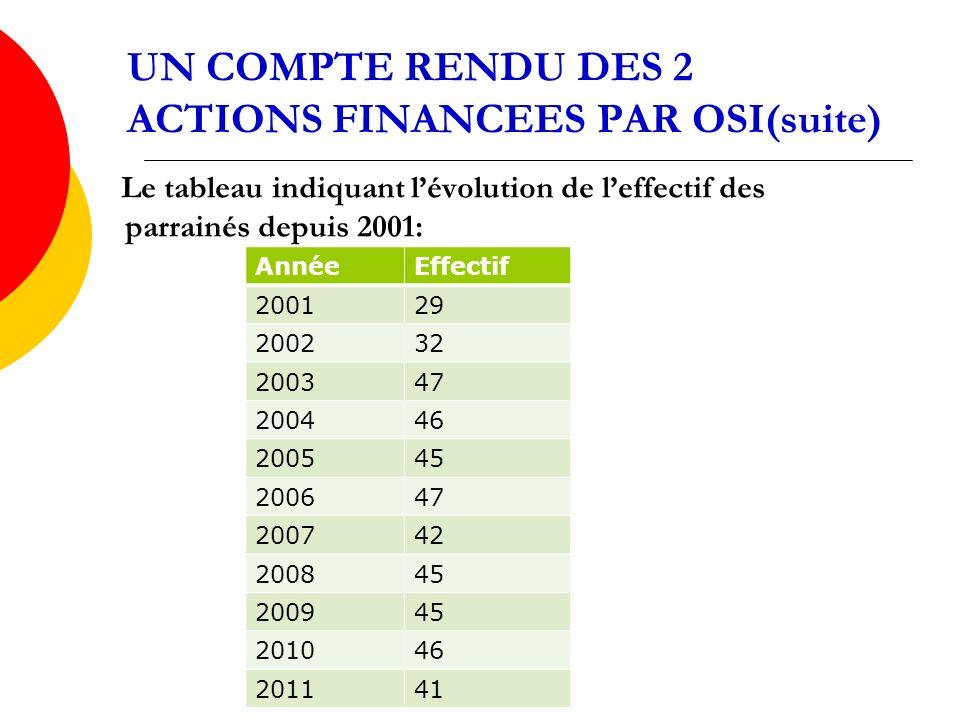 UN COMPTE RENDU DES 2 ACTIONS FINANCEES PAR OSI(suite) Le tableau indiquant lévolution de leffectif des parrainés depuis 2001: AnnéeEffectif 200129 200232 200347 200446 200545 200647 200742 200845 200945 201046 201141
