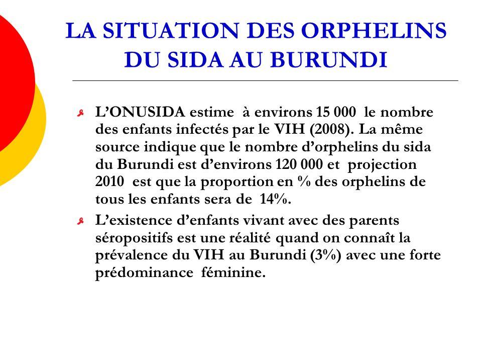 LA SITUATION DES ORPHELINS DU SIDA AU BURUNDI LONUSIDA estime à environs 15 000 le nombre des enfants infectés par le VIH (2008).