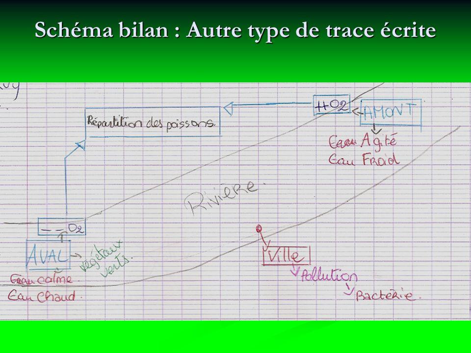 Schéma bilan : Autre type de trace écrite