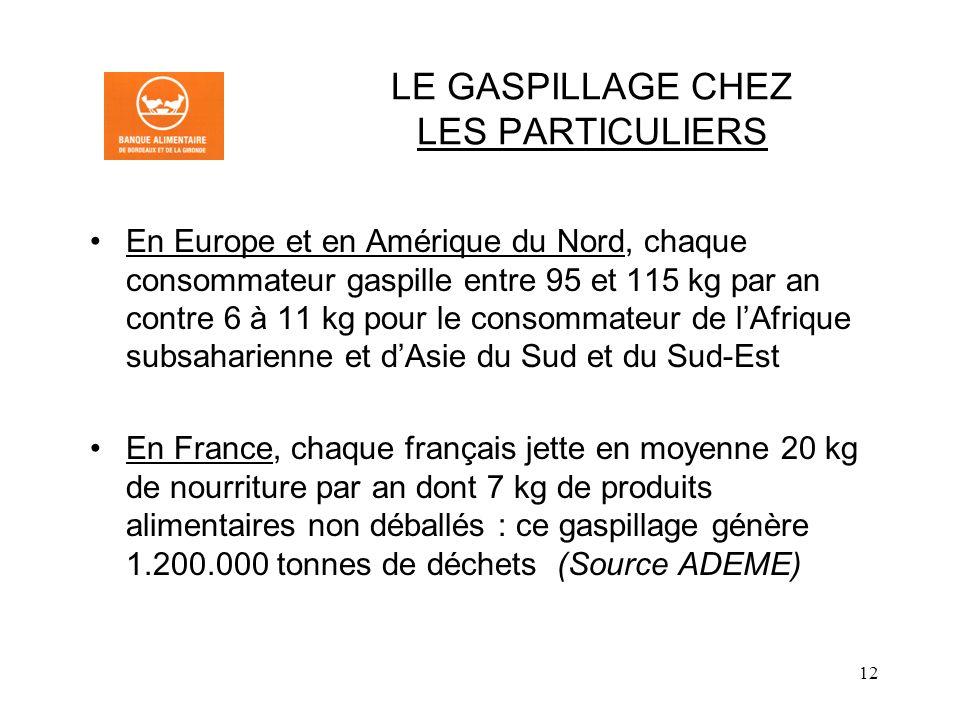 12 LE GASPILLAGE CHEZ LES PARTICULIERS En Europe et en Amérique du Nord, chaque consommateur gaspille entre 95 et 115 kg par an contre 6 à 11 kg pour le consommateur de lAfrique subsaharienne et dAsie du Sud et du Sud-Est En France, chaque français jette en moyenne 20 kg de nourriture par an dont 7 kg de produits alimentaires non déballés : ce gaspillage génère 1.200.000 tonnes de déchets (Source ADEME)
