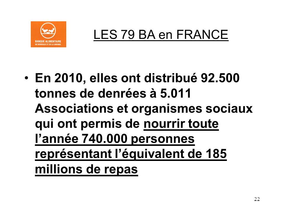 22 LES 79 BA en FRANCE En 2010, elles ont distribué 92.500 tonnes de denrées à 5.011 Associations et organismes sociaux qui ont permis de nourrir toute lannée 740.000 personnes représentant léquivalent de 185 millions de repas