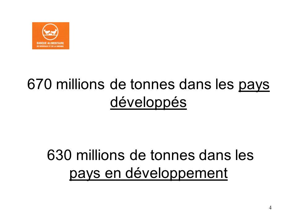 4 670 millions de tonnes dans les pays développés 630 millions de tonnes dans les pays en développement