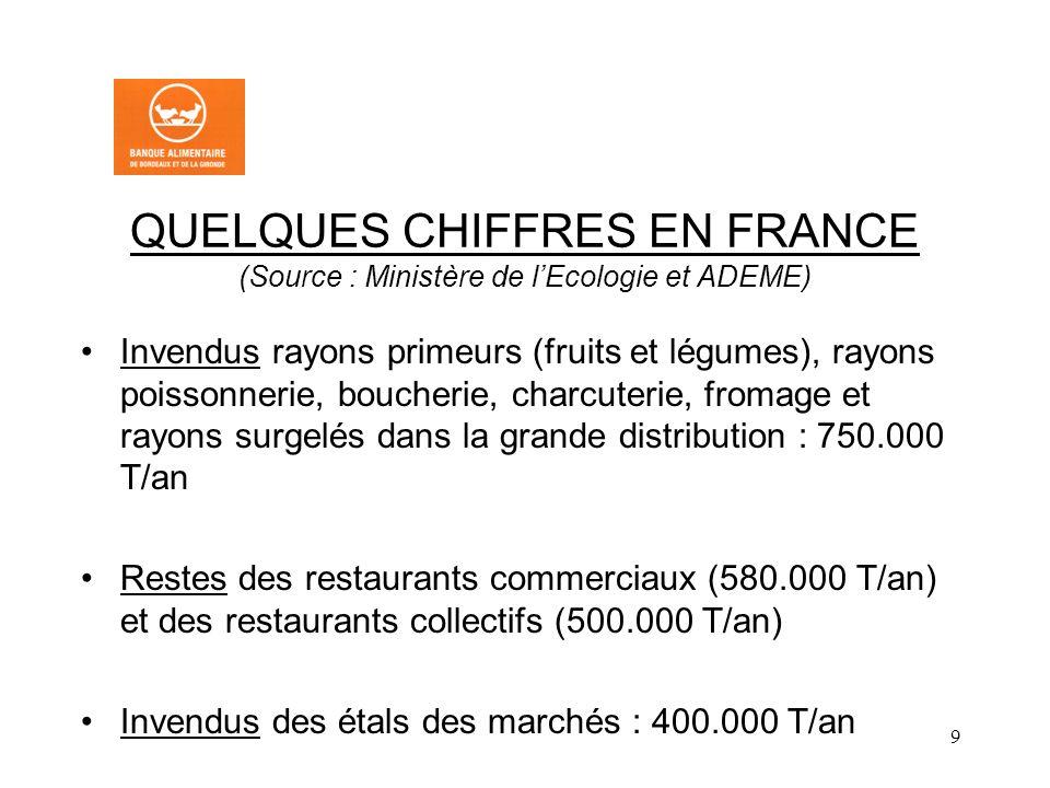 9 QUELQUES CHIFFRES EN FRANCE (Source : Ministère de lEcologie et ADEME) Invendus rayons primeurs (fruits et légumes), rayons poissonnerie, boucherie, charcuterie, fromage et rayons surgelés dans la grande distribution : 750.000 T/an Restes des restaurants commerciaux (580.000 T/an) et des restaurants collectifs (500.000 T/an) Invendus des étals des marchés : 400.000 T/an