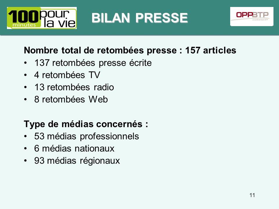 Nombre total de retombées presse : 157 articles 137 retombées presse écrite 4 retombées TV 13 retombées radio 8 retombées Web Type de médias concernés