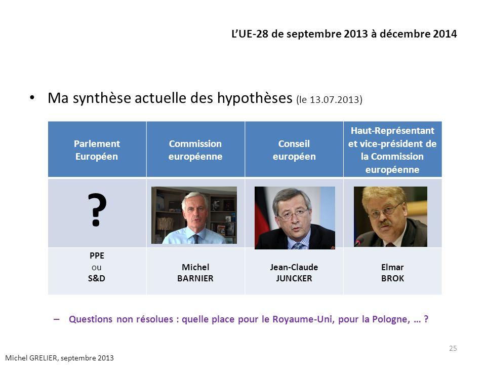LUE-28 de septembre 2013 à décembre 2014 Ma synthèse actuelle des hypothèses (le 13.07.2013) – Questions non résolues : quelle place pour le Royaume-Uni, pour la Pologne, … .