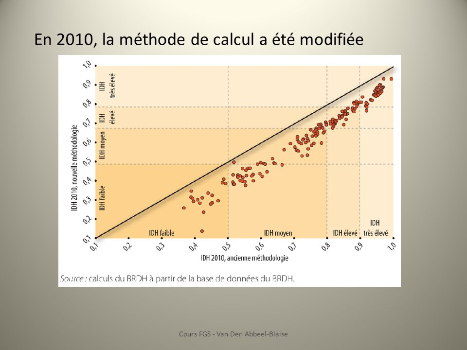 Cours FGS - Van Den Abbeel-Blaise IDH, 2011 Source : http://en.wikipedia.org/wiki/Human_Development_Index