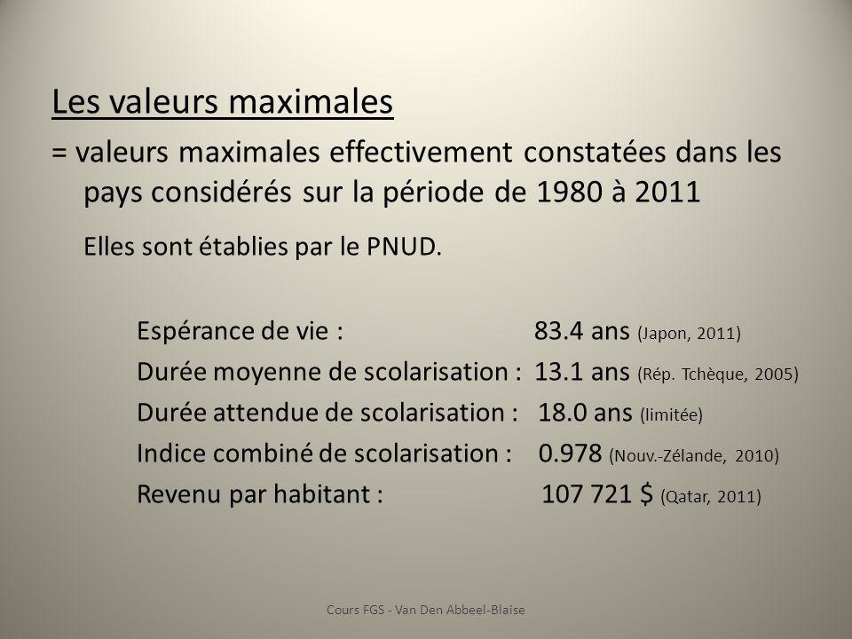Les valeurs maximales = valeurs maximales effectivement constatées dans les pays considérés sur la période de 1980 à 2011 Elles sont établies par le PNUD.