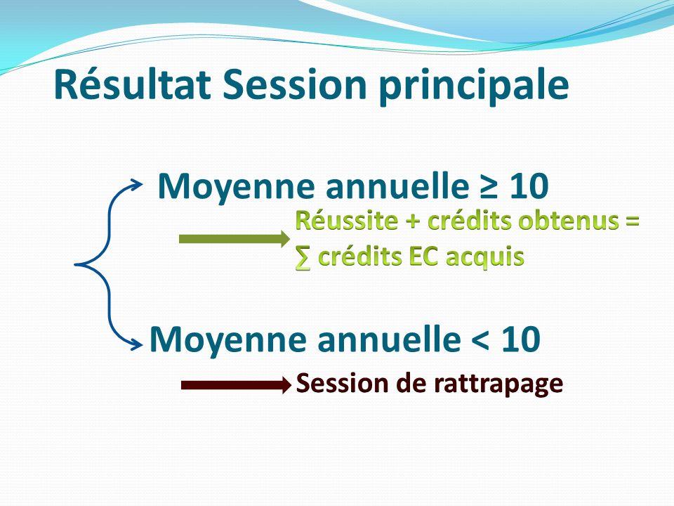 Résultat Session principale Moyenne annuelle 10 Moyenne annuelle < 10