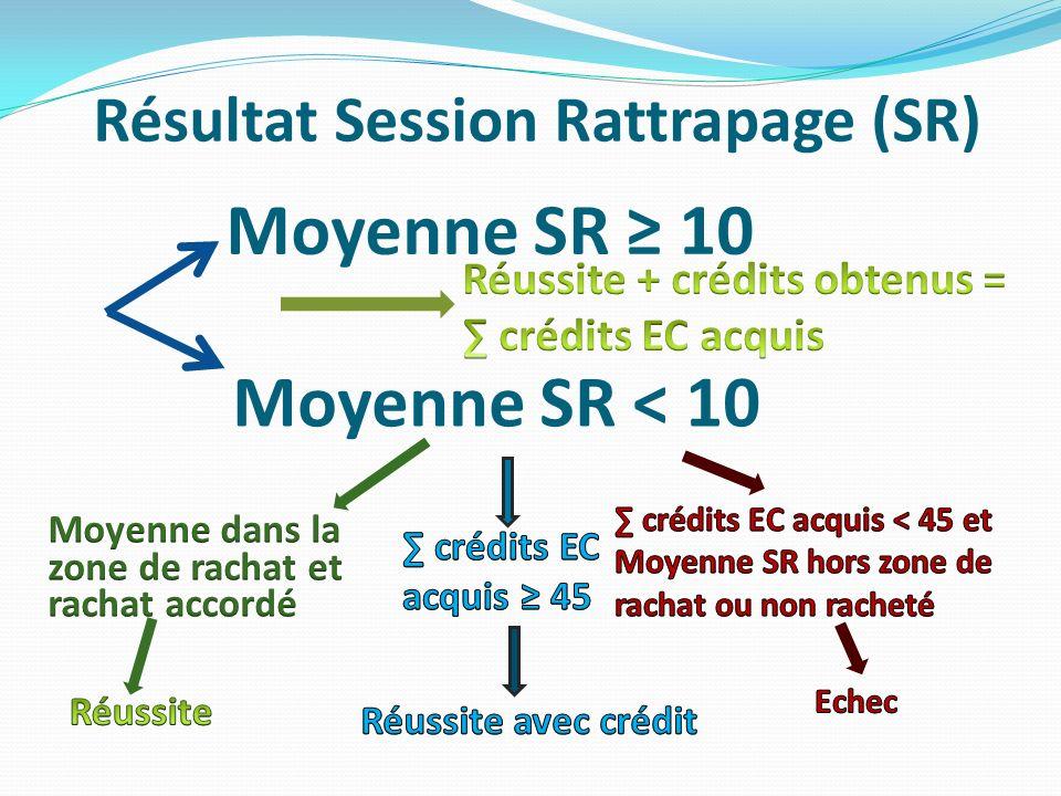Résultat Session Rattrapage (SR) Moyenne SR 10 Moyenne SR < 10