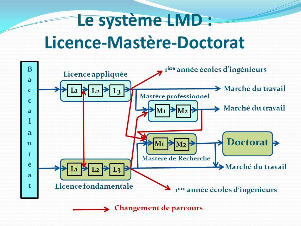 Le système LMD : Licence-Mastère-Doctorat L1 L2L3 Licence appliquée M1 M2 Marché du travail Mastère professionnel Marché du travail L1 L2L3 Licence fondamentale Marché du travail M1 M2 Mastère de Recherche Doctorat 1 ère année écoles dingénieurs Changement de parcours