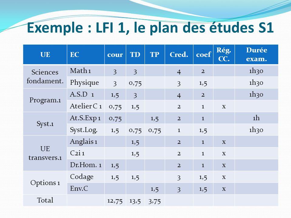 Exemple : LFI 1, le plan des études S1 UEECcourTDTPCred.coef Rég.