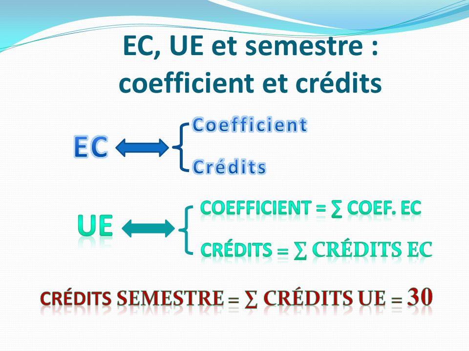 EC, UE et semestre : coefficient et crédits