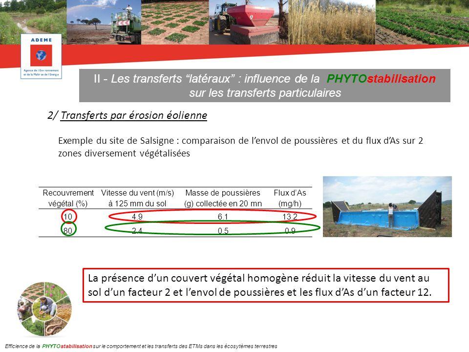 II - Les transferts latéraux : influence de la PHYTOstabilisation sur les transferts particulaires 2/ Transferts par érosion éolienne Recouvrement vég