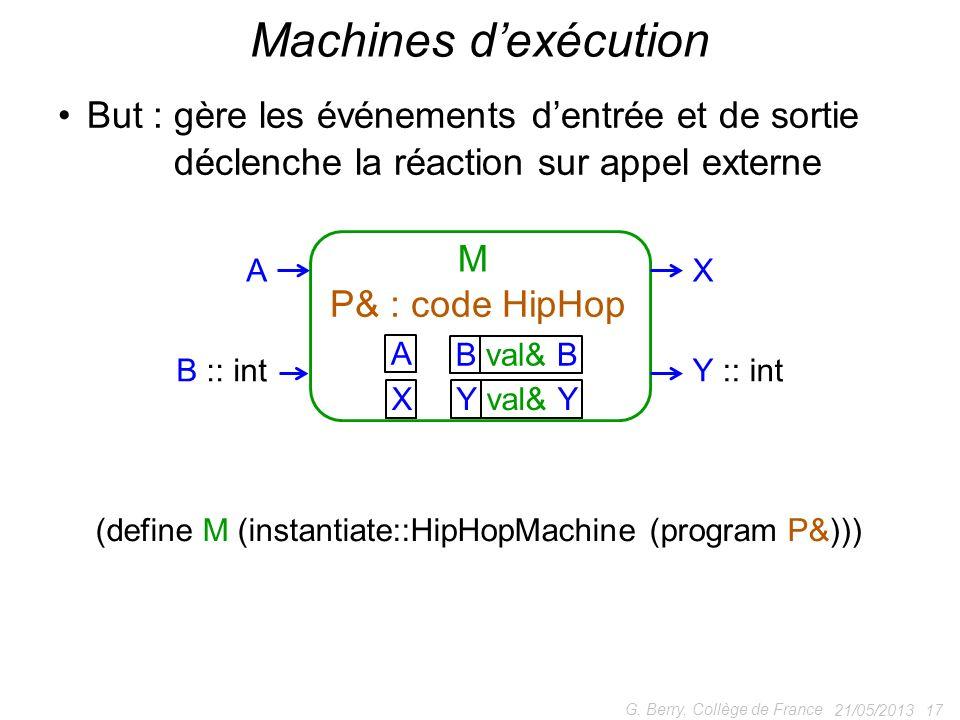 21/05/2013 17 G. Berry, Collège de France Machines dexécution But : gère les événements dentrée et de sortie But : déclenche la réaction sur appel ext
