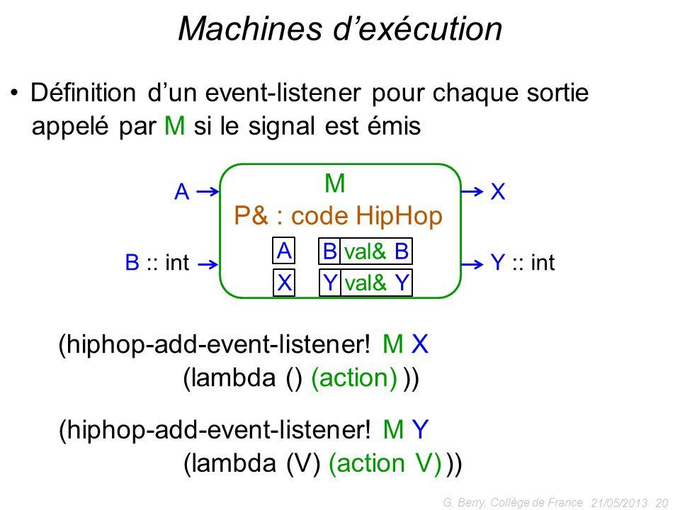 21/05/2013 20 G. Berry, Collège de France Machines dexécution Définition dun event-listener pour chaque sortie appelé par M si le signal est émis A B